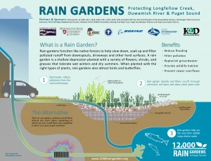Delridge Rain Garden Sign